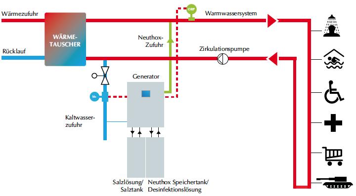 DCW-Desinfektionsanlage-Aufbau-Schema